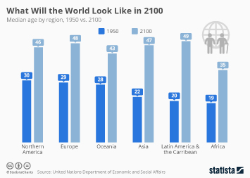 What Will the World Look Like in 2100