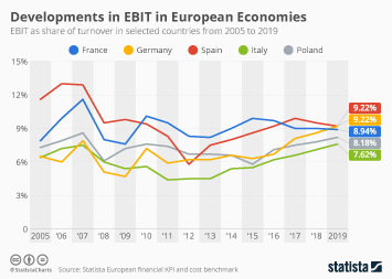 Developments in EBIT in European Economies