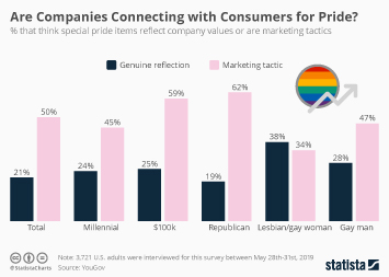 LGBTQ media in the U.S. Infographic - Are Companies Connecting with Consumers for Pride?