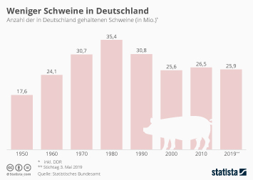 Weniger Schweine in Deutschland