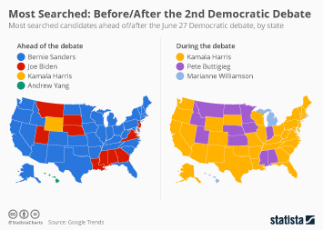 Most Searched: Before/After the 2nd Democratic Debate