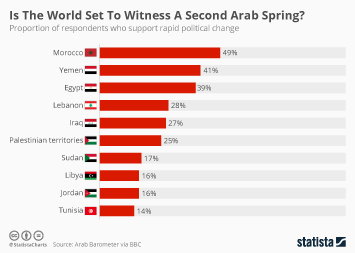 Morocco Infographic - Is The World Set To Witness A Second Arab Spring?