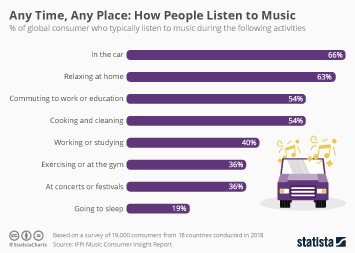 Any Time, Any Place: How People Listen to Music
