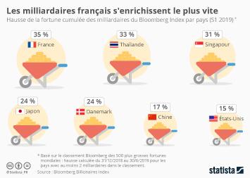 Les milliardaires dans le monde Infographie - Les milliardaires français s'enrichissent le plus vite