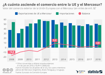 ¿A quién beneficia el acuerdo de libre comercio UE-Mercosur?