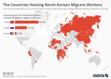 The Countries Hosting North Korean Migrant Workers