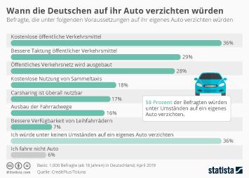 Wann die Deutschen auf ihr Auto verzichten würden
