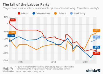 British Politics Infographic - The fall of the Labour Party