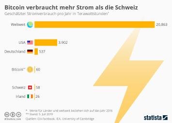 Bitcoin verbraucht mehr Strom als die Schweiz