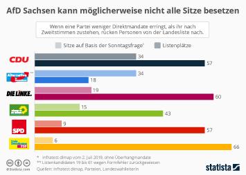 Landtagswahl in Sachsen Infografik - AfD Sachsen kann möglicherweise nicht alle Sitze besetzen