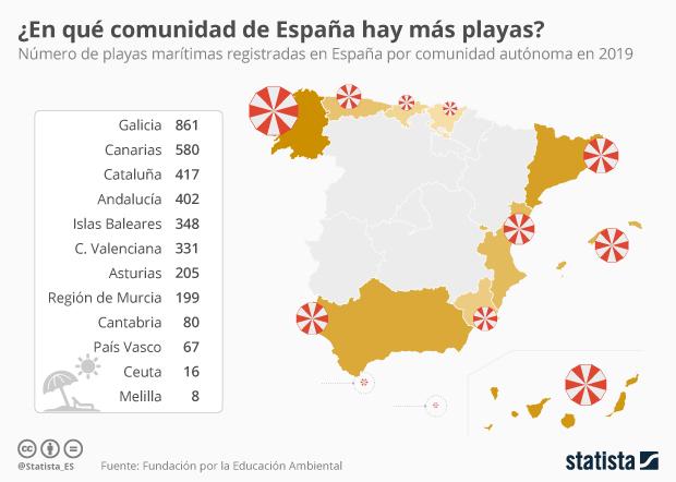 Número de playas marítimas de España