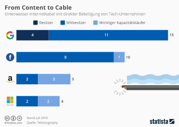 From Content to Cable
