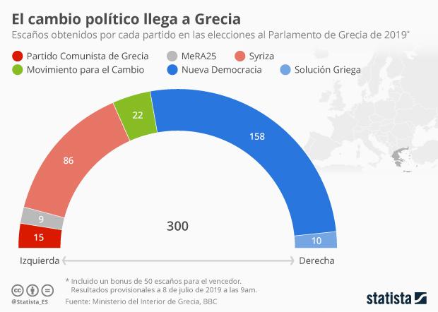 Resultados de elecciones al Parlamento de Grecia de 2019