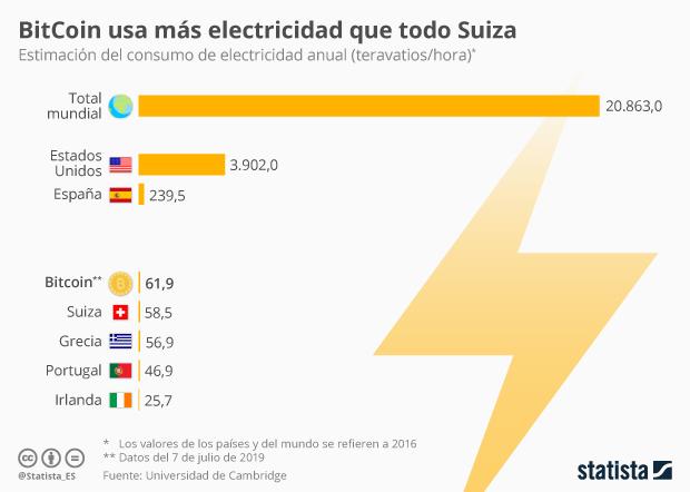 Consumo de electricidad anual de BitCoin