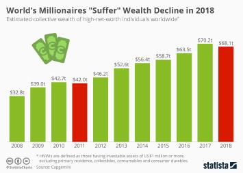 """World's Millionaires """"Suffer"""" Wealth Decline in 2018"""
