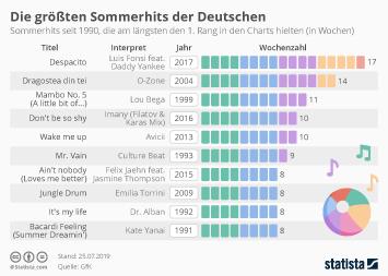 Die größten Sommerhits der Deutschen