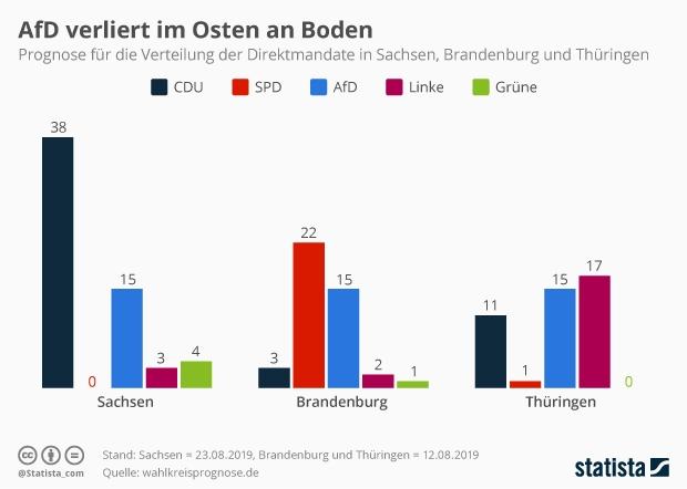 Direktmandate in Sachsen, Brandenburg und Thüringen