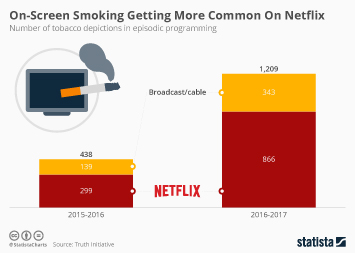 On-Screen Smoking Getting More Common On Netflix