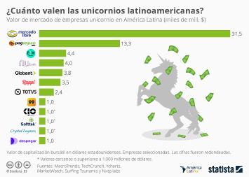 Startups in Latin America Infographic - ¿Cuáles son las unicornios latinoamericanas mejor valuadas?