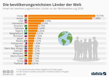 Die bevölkerungsreichsten Länder der Welt