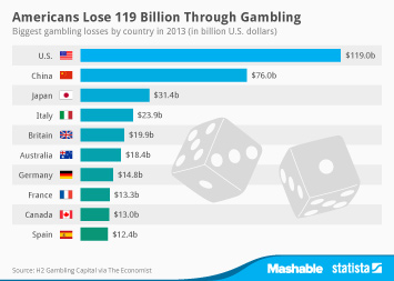 Gambling facts and statistics brief intervention gambling
