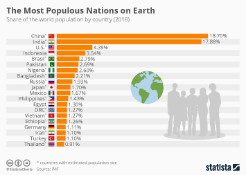 The Most Populous Nations on Earth