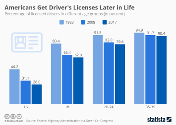 Americans Get Driver's Licenses Later in Life