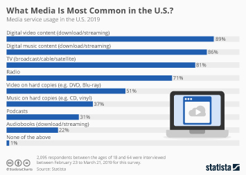 What Media Is Most Common in the U.S.?