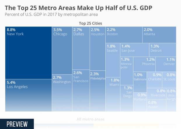 us cities by gdp
