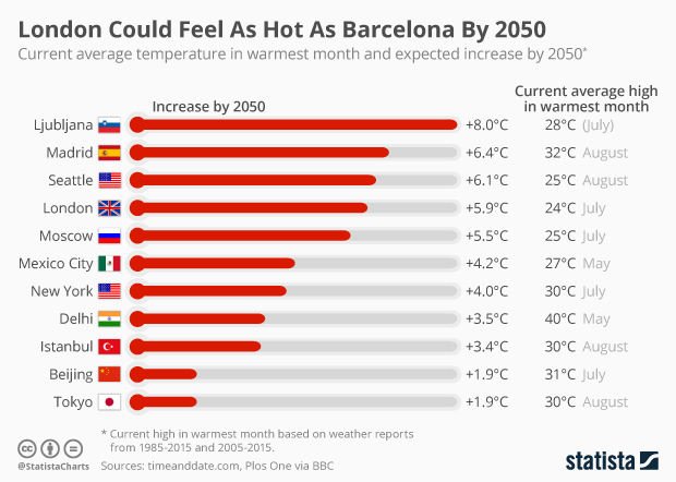 current average temperature in the warmest month and the expected increase by 2050