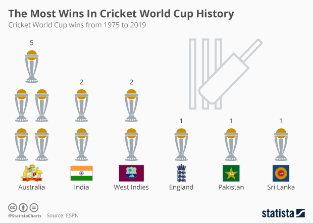 Number of Cricket World Cup wins