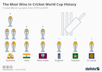 Cricket in the United Kingdom (UK) Infographic - The Most Wins In Cricket World Cup History