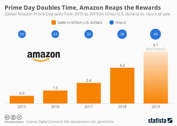 Prime Day Doubles Time, Amazon Reaps the Rewards