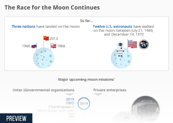 The Race for the Moon Continues