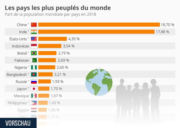 pays les plus peuples du monde en fonction de la part de la population mondiale.