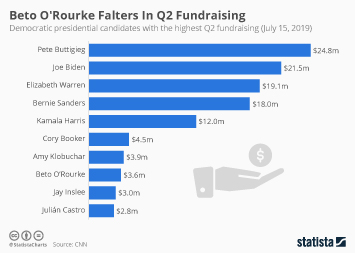 2020 Presidential Election Infographic - Beto O'Rourke Falters In Q2 Fundraising