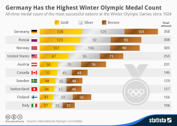 Germany Has the Highest Winter Olympic Medal Count