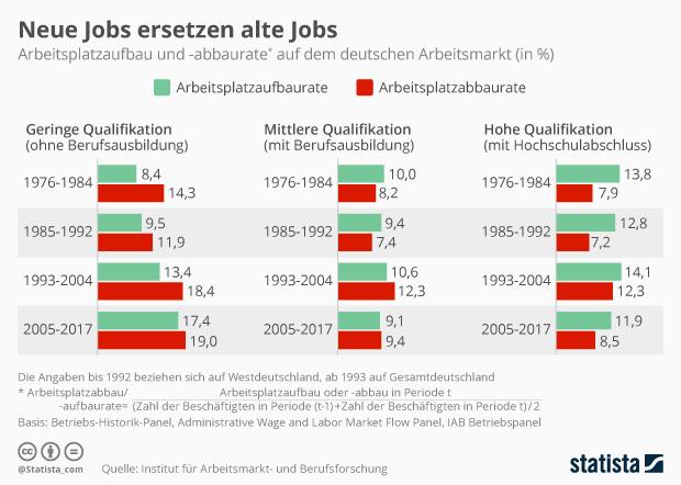 Arbeitsplatzaufbau und -abbaurate auf dem deutschen Arbeitsmarkt