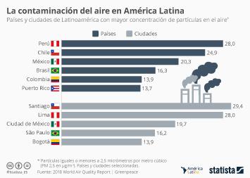 ¿Dónde en América Latina está el aire más contaminado?