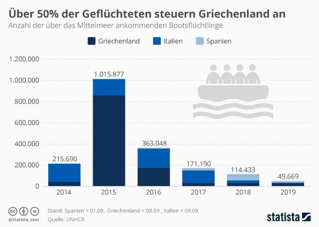 Anzahl der über das Mittelmeer ankommenden Bootsflüchtlinge