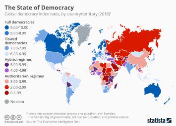 The State of Democracy Around the World