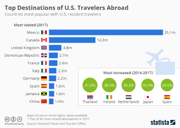 The Most Popular Destinations for U.S. Travelers Abroad