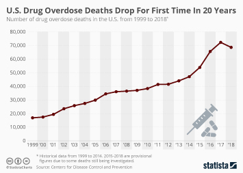 U.S. Drug Overdose Deaths Drop For First Time In 20 Years