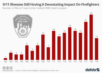 9/11 Illnesses Still Having A Devastating Impact On Firefighters
