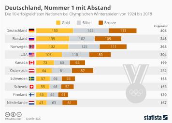 Olympische Spiele Infografik - Deutschland, Nummer 1 mit Abstand