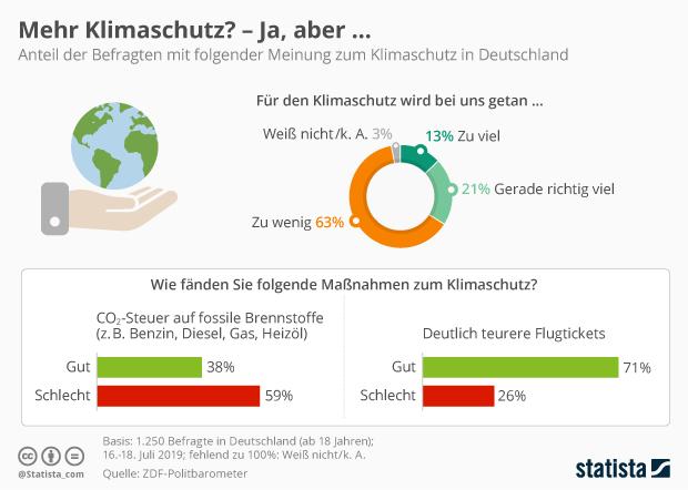Umfrage zu CO2-Steuer und teureren Flugtickets für den Klimaschutz