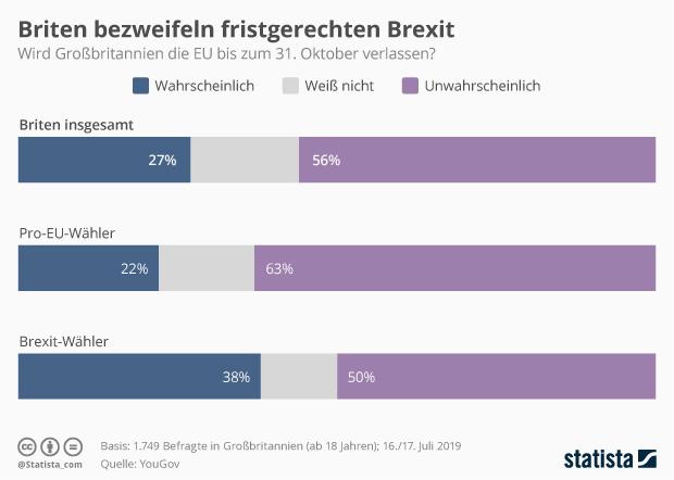 Umfrage zum fristgerechten Brexit unter Boris Johnson