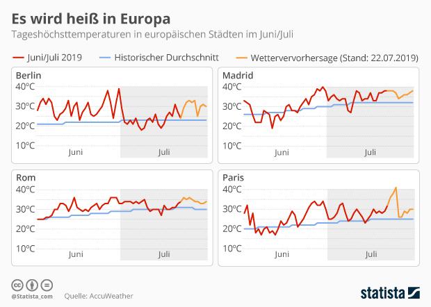 Tageshöchsttemperaturen in ausgewählten europäischen Städten