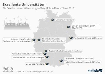 Exzellente Universitäten