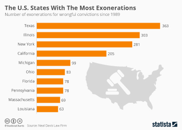 The U.S. States With The Most Exonerations